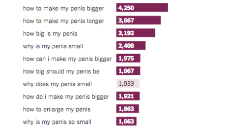 The most popular sex-related terms searched on Google
